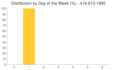 Distribution By Day 416-613-1995
